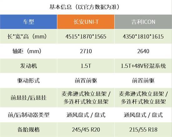 Small 100,000-level model black technology blessing Changan Uni-T