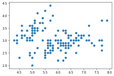 Machine Learning Basic Learning Notes - Cluster Analysis