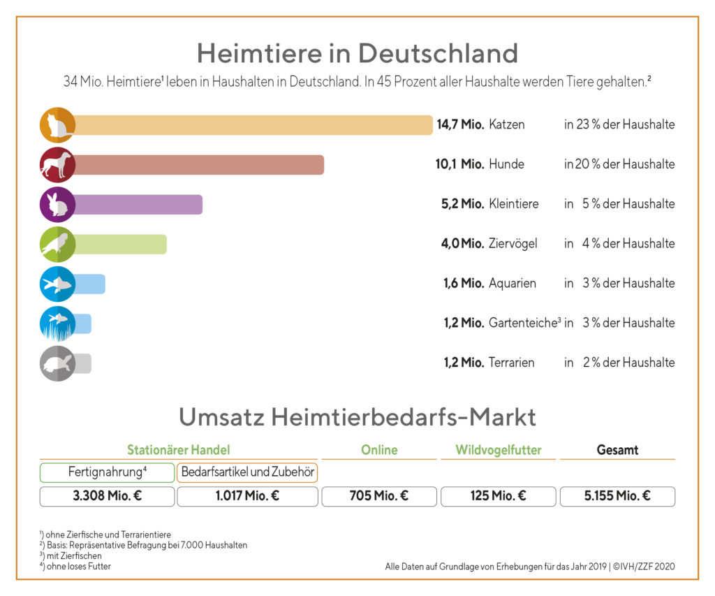 Tiermedizin an der Kette? Deutsche Tierarztpraxen made by ...