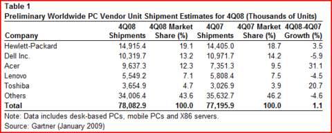 Netbooks machten letztes Jahr 20 % des regulären Notebook-Umsatzes aus